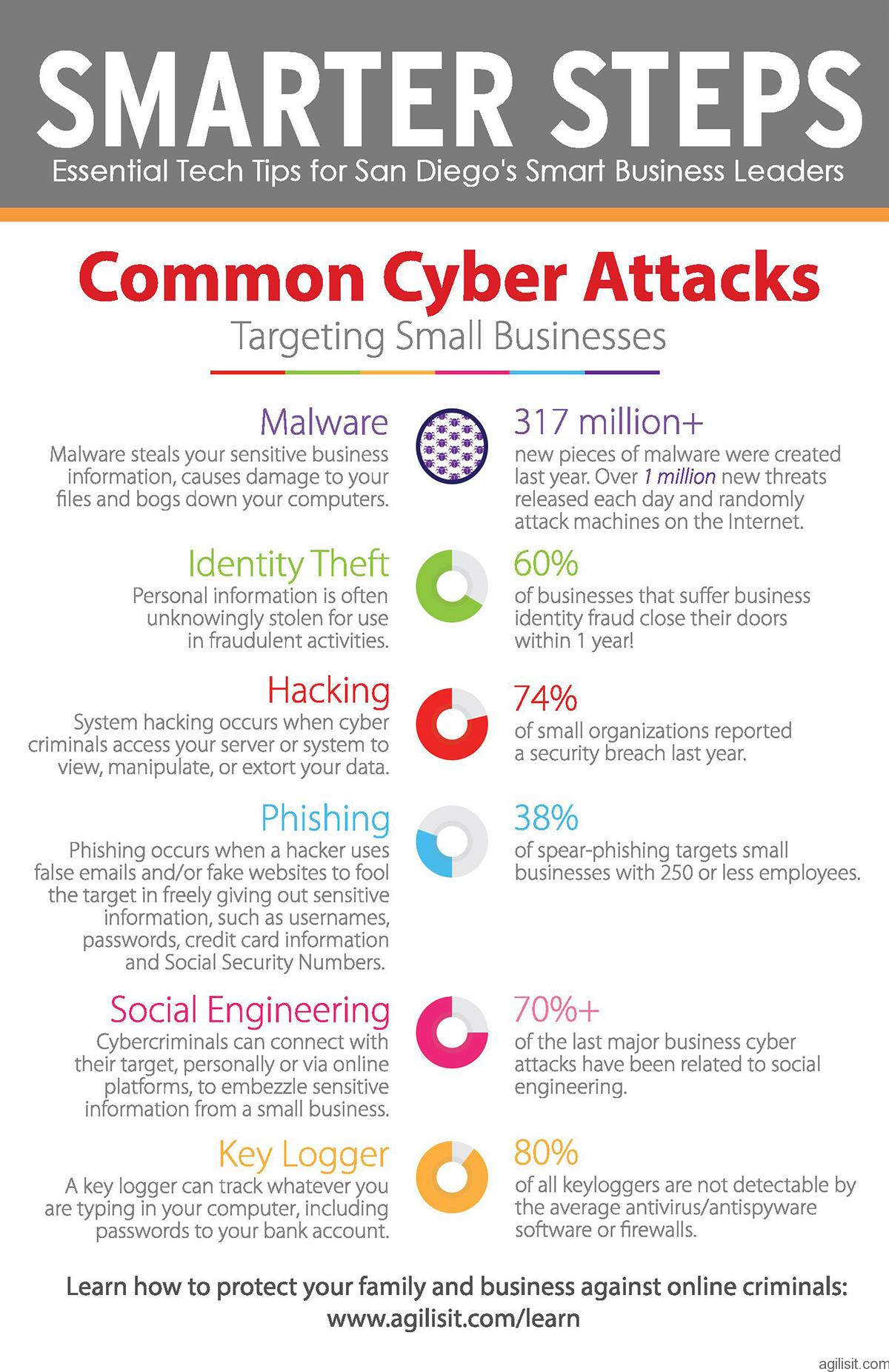 AgilisIT Newsletter Highlight: Common Cyber Attacks Against Small Businesses